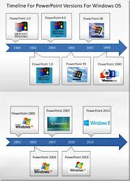 Powerpoint History History Of Powerpoint The Amazing Facts You Did Not Know