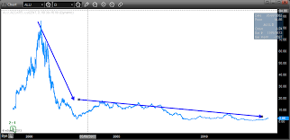Lucent Stock Price History Chart Alcatel Lucent Stock Is Acting Outright Giddy Investorplace
