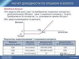 Сравнительная характеристика опционов и фьючерсов