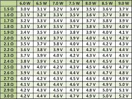 Vape Wattage Chart Sub Ohm Simplified And Minimized Vaping Power Chart In 2019 Vape