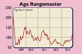 How Our Tips Have Fared Stobart And Aga Rangemaster Moneyweek