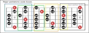 Guitar Pentatonic Scales Chart Pdf How To Practice Pentatonic Scales On Guitar