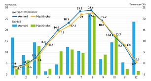 Japan Climate Chart Climate In Aomori Aptinet Aomori Sightseeing Guide