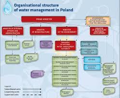 Eib Organisation Chart 4 Organisational Structure Of Water Management In Poland