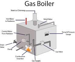 gas boiler diagram facbooik com Combi Boiler Wiring Diagram no money down boilers and combi boilers, canadian comfort combi boiler wiring diagram