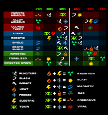 Is This Damage Chart Still Relevant Players Helping