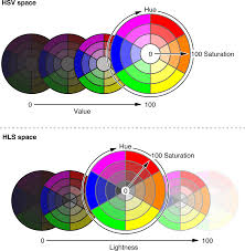 Hsv Or Hsb Color Space And