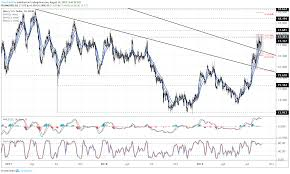 Long Term Silver Chart Silver Price Rally Eyes Next Leg Up As Long Term Bottoming
