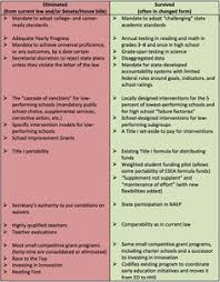 Essa And Nclb Comparison Chart 9 Best Essa Every Student Succeeds Act Images Student