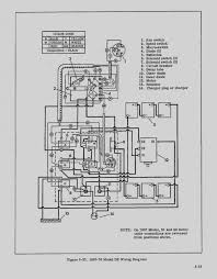 best 1967 harley davidson golf cart wiring diagram ez go gas with harley wiring diagram for dummies best 1967 harley davidson golf cart wiring diagram ez go gas with electrical diagrams bright