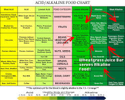 Wheatgrass Nutrition Chart Juicing And Health Wheatgrass Juice Bar And More