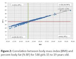 Relationship Between Body Mass Index And Body Fat Percentage