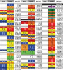 Car Tire Balancing Beads Chart 71 Skillful Balancing Beads Chart