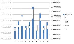Making Horizontal Max Min Average Chart In Excel Create A Box Plot Chart In Excel User Friendly