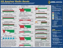 Us Rf Spectrum Chart Bedowntowndaytona Com