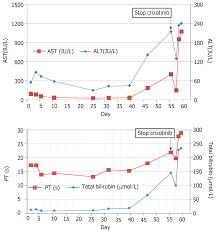 Crizotinib Induced Acute Fatal Liver Failure In An Asian Alk