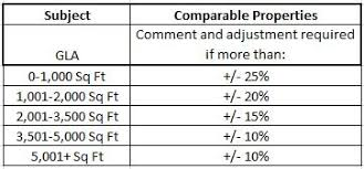 Adjustments To Comparable Sales How To Determine An