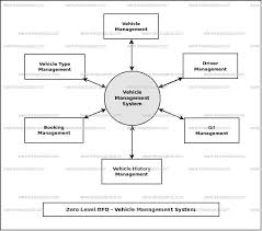System Data Flow Chart Vehicle Management System Dataflow Diagram Dfd Freeprojectz