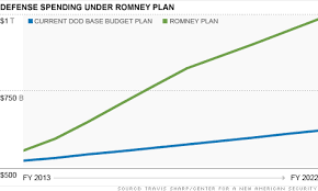Defense Budget Chart Defense Spending To Spike By 2 1 Trillion Under Romney