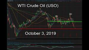 Wti Crude Oil Uso Gush Drip In October 3 2019 Forecast