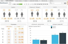 hr dashboard template what is a human resource dashboard hr report examples and