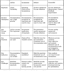 Software Documantation Table 1 From Software System Documentation Process Maturity