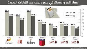 البرلمان المصري يفرض زيادة مزدوجة على أسعار السجائر والتبغ