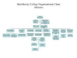 Macmurray College Organizational Chart President Vice