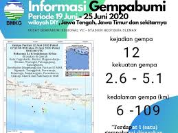Gempa bumi hari ini berpotensi tsunami | sumber bmkg. Bmkg Catat 12 Gempa Di Jatim Jateng Diy Selama 10 Hari Ini Datanya