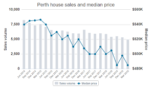 Perth Median House Price Chart Whose Game Is It Anyway Perth Rental Market Report June