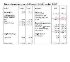 Jaarverslag 2018 Onderzoekje In Bennekom Bij Boerderij Boekelo In
