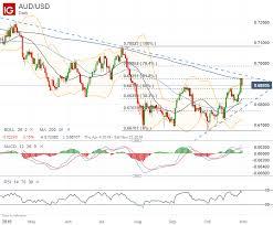 Australian Dollar Aud Usd Aud Jpy Charts Eye Reversal