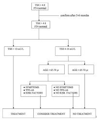 Hypothyroidism Pathophysiology Flow Chart Adult Hypothyroidism Endotext Ncbi Bookshelf