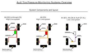 Tyre Pressure Monitor System Differences Audi A5 Forum