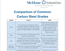 Stainless Steel Properties Comparison Chart Carbon Steel Grades Chart In Easy Pdf Form