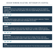 Ux Designer Rotterdam Design Thinking Case Study Infographic Showing How The