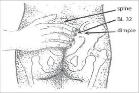 Acupuncture Points For Fertility Chart Acupressure Point Reference Http