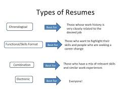 Different Types Of Skills For Resumes 3 Types Of Resumes Best Of Different Skills In Resume Chef De