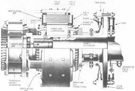 physical and electrical characteristics of three phase alternators ill 12 cutaway view of a brushless exciter showing the components electric machinery turbodyne division dresser industries inc