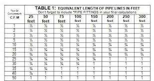 Air Line Size Chart Plumbing Your Air Compressor Powder Coating The Complete