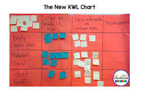 Kwl Chart Research Writing The New Kwl Chart One Room Schoolhouse