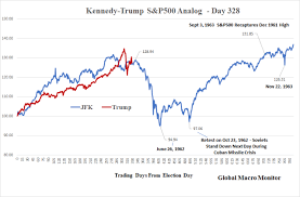 Stock Chart With News Overlay This Trump Vs Jfk Chart Has Nailed It So Far And If It