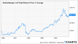 Schlumberger Is In Cyclical Value Territory Schlumberger