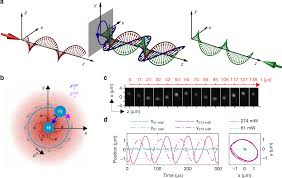 Transverse Nature Of Light Transverse Spin Forces And Non Equilibrium Particle Dynamics