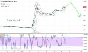 Kodk Stock Price And Chart Nyse Kodk Tradingview