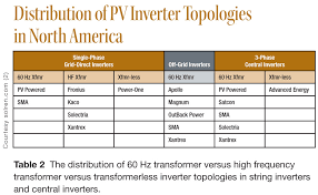 how inverters work solarpro magazine diagram 7 a high frequency transformer based single phase inverter circuit