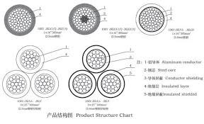 Armoured Cable Diameter Chart 19 True Armoured Cable Weight Chart