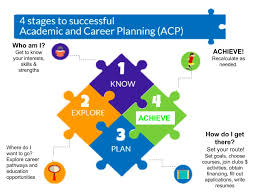 career plan acp academic and career planning hayward community scho