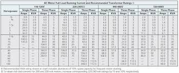 Allen Bradley Overload Chart Allen Bradley Overload Heater Chart Www Bedowntowndaytona Com
