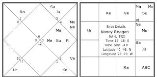 Nancy Reagan Astrology Chart Nancy Reagan Birth Chart Nancy Reagan Kundli Horoscope